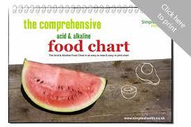 ph balance diet food list acidic and alkaline foods