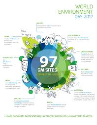 97 gm facilities connect with nature for world environment day
