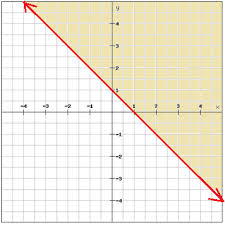 linear inequalities in two variables algebra 1 linear