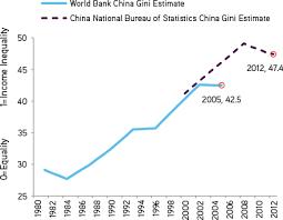 china statistics bureau china in transition kkr