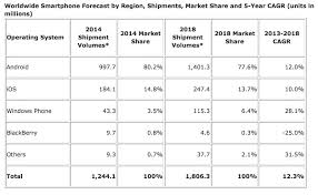 android vs iphone market iphone v android market business insider