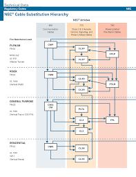lapp online catalog appendix nec cable substitution hierarchy