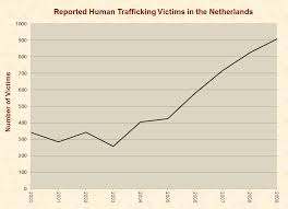 Human Trafficking Estimates by Trafficking Just Facts