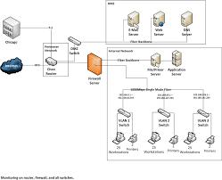 network diagrams html nick cmunt visio network diagram