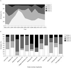 epidemiology of dengue disease in malaysia 2000 u20132012 a