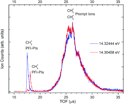 a vacuum ultraviolet laser pulsed field ionization photoion study