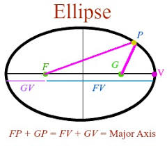 how to find the major axis of an ellipse video u0026 lesson