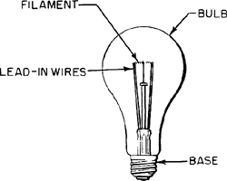 incandescent lamp article about incandescent lamp by the free