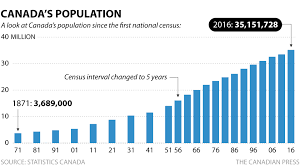 Interior Plains Population Canada 2016 Census Data Canada Is The Fastest Growing Country In G7
