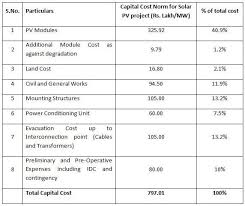 Solar Power System Cost Estimate by How Much Does It Cost To Install A Solar Power Plant With 10mw