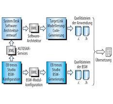software architektur modellbasierte entwicklung anwendungsentwicklung und