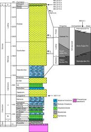 u u2013pb age and lu u2013hf signatures of detrital zircon from palaeozoic