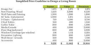 cost of interior decoration