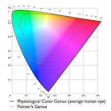 dci p3 dot color