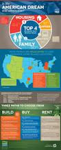 73 best real estate infographics images on pinterest real estate