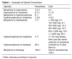 narcotic dose conversion chart difficult to dose opioids and the
