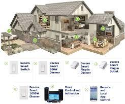 Home Decor A Sunset Design Guide Leviton Dw3hl 1bw Decora Smart Wi Fi Plug In Dimmer No Hub