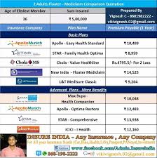What are the best health insurance plans for you and your family