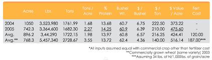 the dirty work wheat case study bioflora bioflora