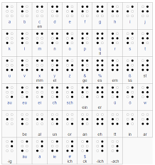 How Do Blind People Read Braille 7 Answers How Could A Blind And Or Deaf Person Learn Another