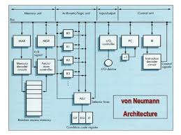 Bca Floor Plan Bca 2nd Sem U 1 2 Digital Logic Circuits Digital Component