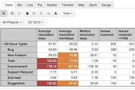 sample bug report custom jira reports made easy plugin add on for jira custom jira report issue resolution days