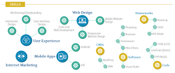 How To Make Your Resume Better Web Designers How To Make A Great Resume Impatient Designer