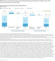 Business Opportunity Email by Europe U0027s Circular Economy Opportunity Mckinsey U0026 Company