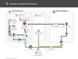 100 home network design diagram wireless router wiring