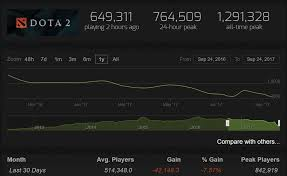 pubg steam charts the lowest number of active players since 2014 esports tales