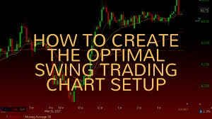 how to create the optimal swing trading chart setup day trading
