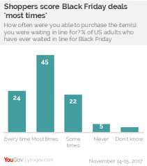 only 24 of black friday shoppers grab the deal they want every time