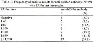Testing Report Sle by Fluorescent Antinuclear Antibody And Anti Stranded Dna