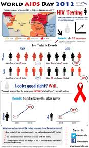 Designing Women Aids 21 Best Infographics Images On Pinterest Infographics Geography