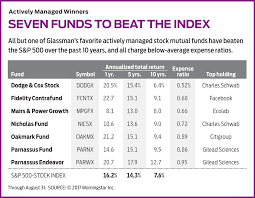 Annual Report Expense Ratio by 4 Mutual Fund Managers Who Can Help You Beat The Market