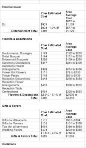 wedding flowers prices a discussion on wedding budgets with nancy liu chin flirty