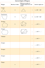 Formula For Interior Angles Of A Polygon Polygon Angle Sum Worksheet Free Worksheets Library Download And