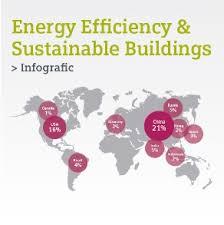 Sustainable Building Solutions Energy Efficiency Building Technologies Siemens