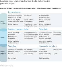 sample mckinsey resume nine questions to help you get your digital transformation right how well do you know where change is occurring