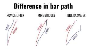 Sheiko Bench Program Fix Your Bar Path For A Bigger Bench U2022 Stronger By Science