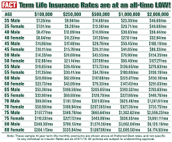 entry age to be eligible for term insurance plans the minimum age of entry it should have the same amount of coverage as empty esters with no mortgage and