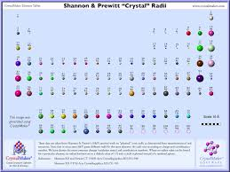 What Does The Element Symbol On The Periodic Table Indicate Elements Atomic Radii And The Periodic Radii