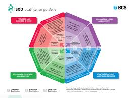 iseb qualifications an evolving framework for the future ppt
