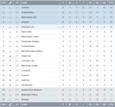 barclays premier league full table barclays premier league 2014 2015 week 6 results table