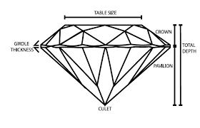 Diamond Depth And Table The Four C U0027s Of Diamonds Cut U2013 Concierge Diamonds Custom Unique