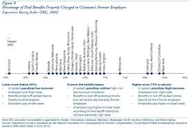 unemployment insurance taxes options for program design and