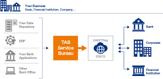 service bureau solutions for financial institutions tas