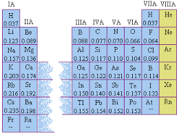 Periodic Table Diagram Size Of Atoms