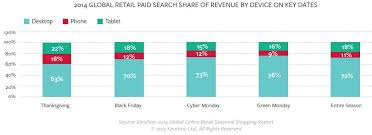 thanksgiving drove retailers highest paid search revenue gains of