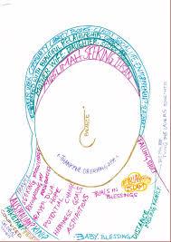 identity map identity map of a muslim